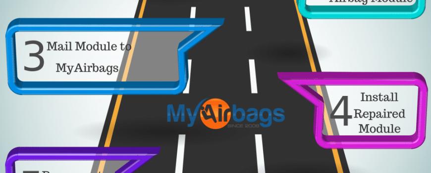 MyAirbags Install Airbag Module